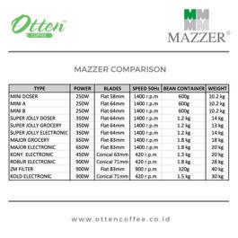 Mazzer - Major Grocery Grinder (Grey)